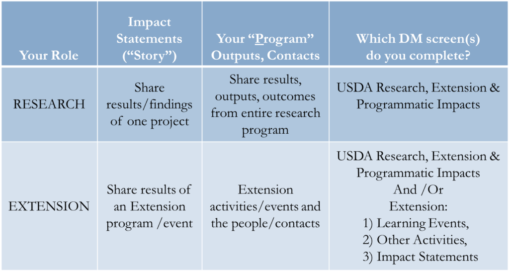 Extension Specialists | Purdue University Digital Measures