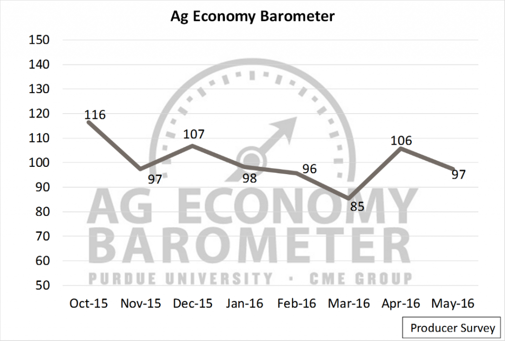 Recent 6 months of the Ag Barometer Reading as of April 2016