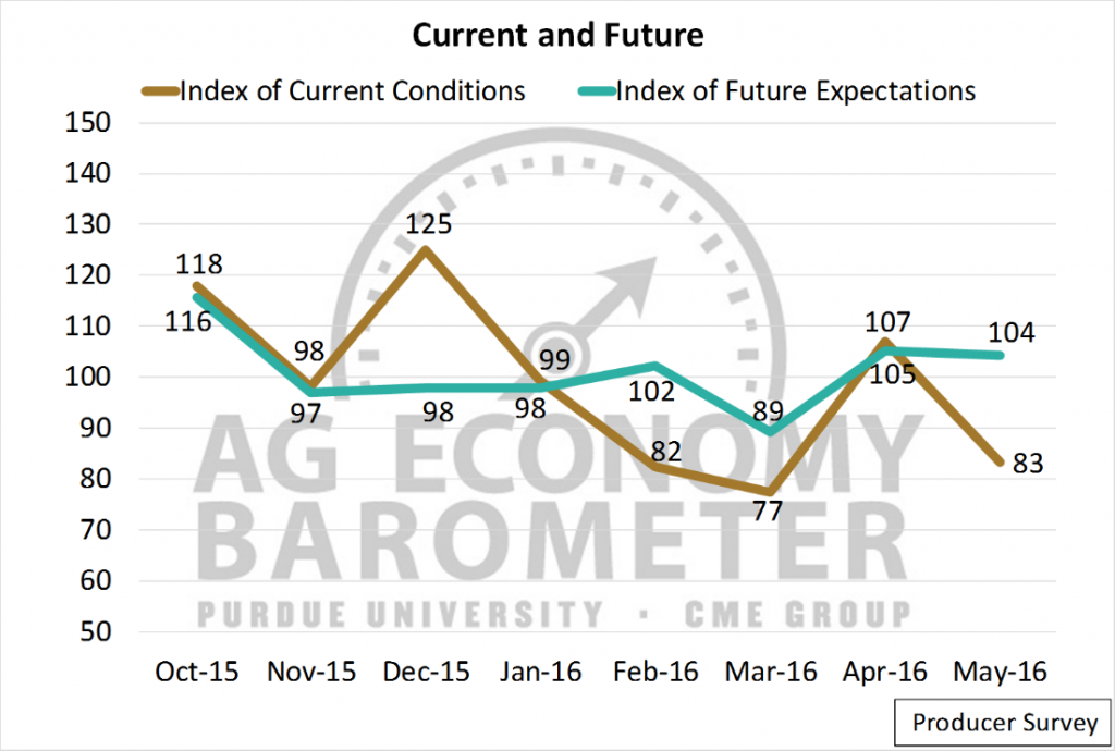 Recent 6 months of the components of the Ag Economy Barometer