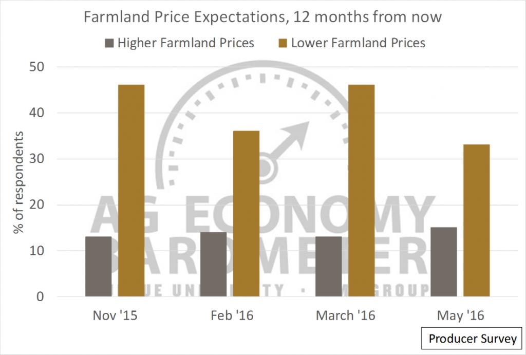 Producer Farmland Price Expectations