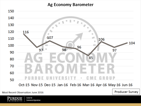 Figure 1. Purdue University – CME Group Ag Economy Barometer, June 2016.