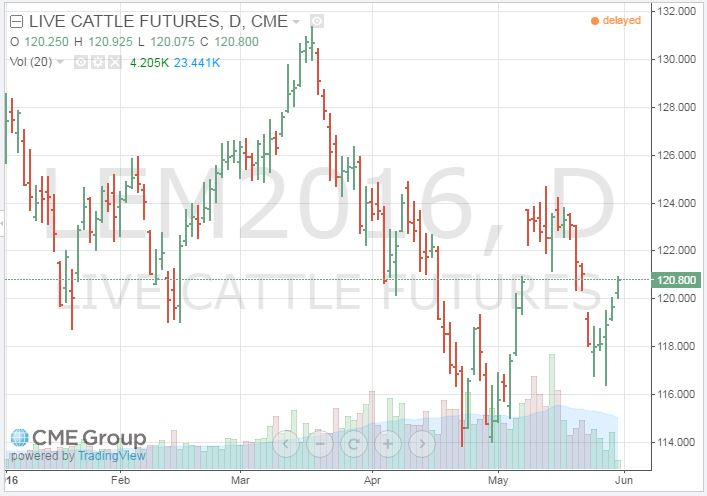 Chart of the June 2016 Live Cattle Prices