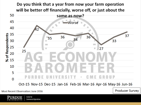 "Figure 4. Share of Respondents Expecting their Farm Operation to be financially ""Worse Off"" a Year from now."
