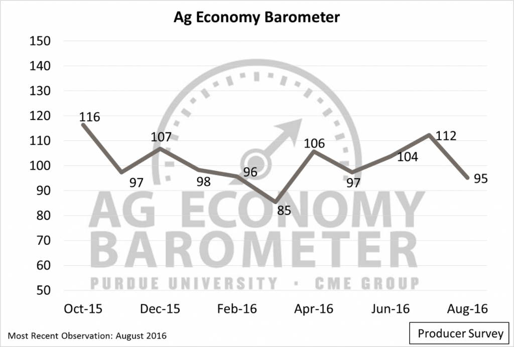 Figure 1. Purdue University/CME Group Ag Economy Barometer, October 2015-August 2016.