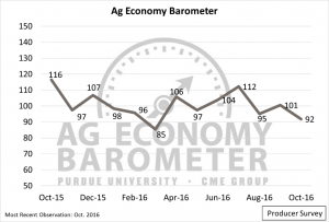 Figure 1. Purdue University/CME Group Ag Economy Barometer, October 2015-October 2016.