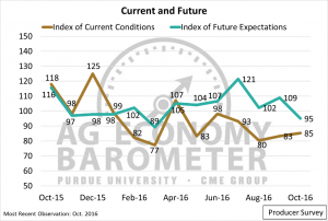 Figure 2. Producer Index of Current Conditions and Index of Future Expectations, October 2015-October 2016.