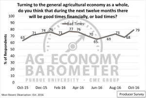 Figure 3. Share of producers expecting bad times financially over the next 12 months, October 2015-October 2016.