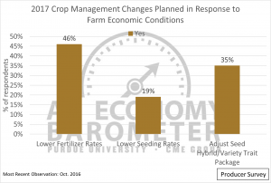 Figure 5. Plans to implement different agronomic management strategies in response to farm economic conditions.