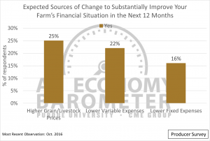 Figure 6. Respondents expecting various sources of change to substantially improve their farms' financial situations in the next 12 months.