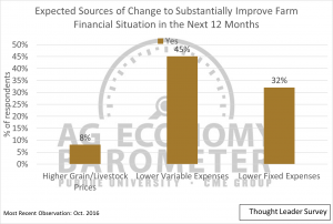 Figure 8. Share of thoughts leaders expecting various sources of change to substantially improve farm financial situations in the next 12 months.