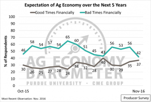 Figure 4. Producers' Expectation of the Ag Economy over the Next 5 Years. October 2015 to November 2016.