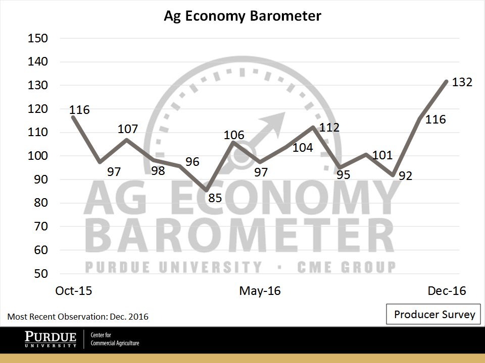 Figure 1. Purdue/CME Group Ag Economy Barometer. October 2015 to December 2016.