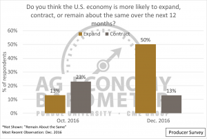 Figure 3. Producer expectations about the U.S. economy over the next 12 months, October 2016 and December 2016.