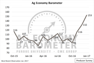 Figure 1. Purdue/CME Group Ag Economy Barometer. October 2015 to January 2017.