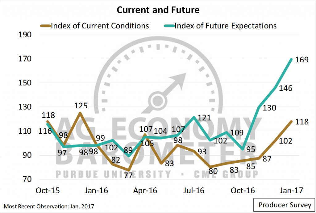 Figure 2. Index of Current Conditions and Index of Future Expectations. October 2015 to November 2016.