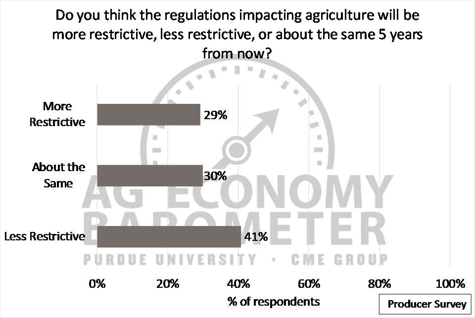 Figure 6. Producers' expectations of agricultural regulations in 5 years.