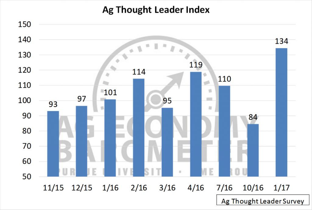 Figure 7. Ag Thought Leader Sentiment Index. November 2015 – January 2017.
