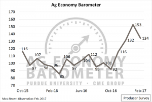Figure 1. Purdue/CME Group Ag Economy Barometer. October 2015 to February 2017.
