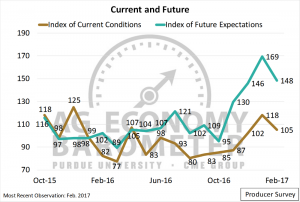 Figure 2. Index of Current Conditions and Index of Future Expectations. October 2015 to January 2017.