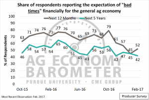 """Figure 3. Share of Producers Expecting """"Bad Times"""" Financially for the General Agricultural Economy over the Next 12 Months and 5 Years."""