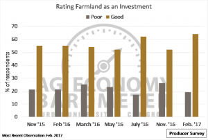 Figure 4. Producers' Rating of Farmland as an Investment, November 2015 to February 2017.