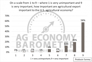 Figure 5. Rating of Importance of Agricultural Exports to the U.S. Agricultural Economy. (1 = very unimportant, 9 = very important).