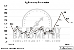 Figure 1. Purdue/CME Group Ag Economy Barometer. October 2015 to March 2017.