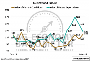 Figure 2. Index of Current Conditions and Index of Future Expectations. October 2015 to March 2017.