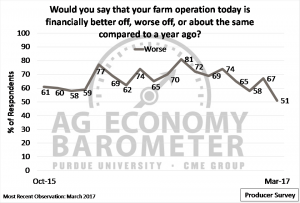 "Figure 3. Share of producers reporting their farm operations as financially ""worse off"" today compared to a year ago."