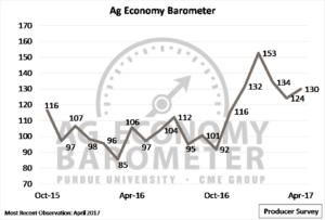 Ag Economy Barometer, October 2015 to April 2017.