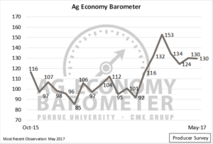 Ag Economy Barometer, October 2015 through May 2017.