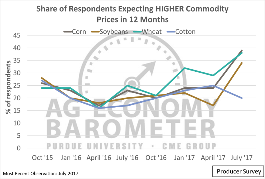 Figure 3. Share of respondents expecting higher corn, soybean, wheat, and cotton prices in 12 months.