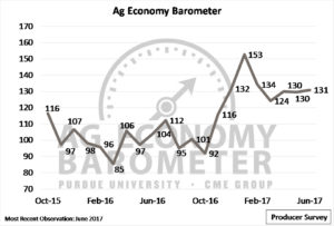 June 2017 Ag Economy Barometer, which reads 131.