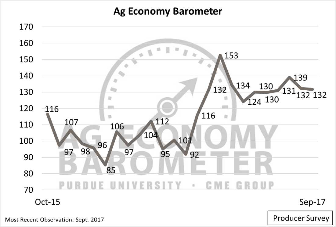 Figure 1. The Purdue/CME Group Ag Economy Barometer, October 2015 to September 2017.