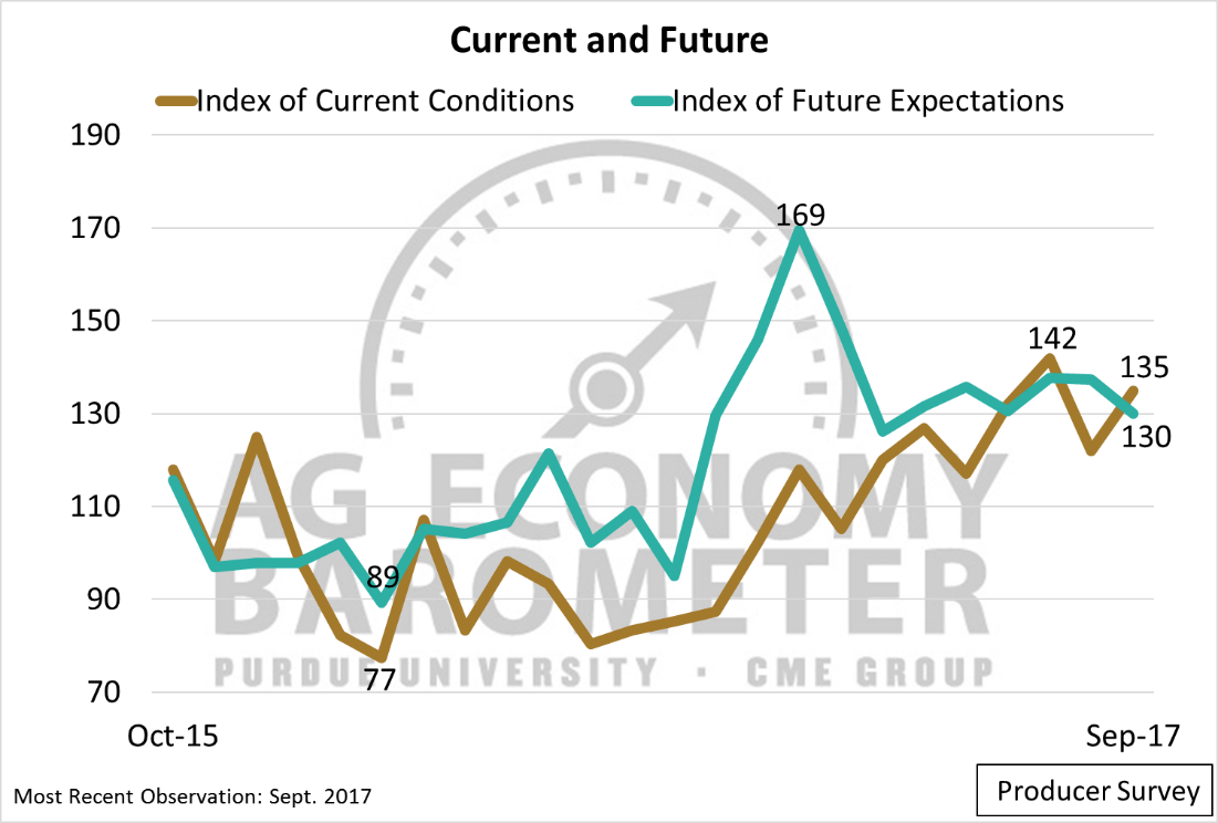 Figure 2. The Index of Current Conditions and Index of Future Expectations, October 2015 to September 2017.