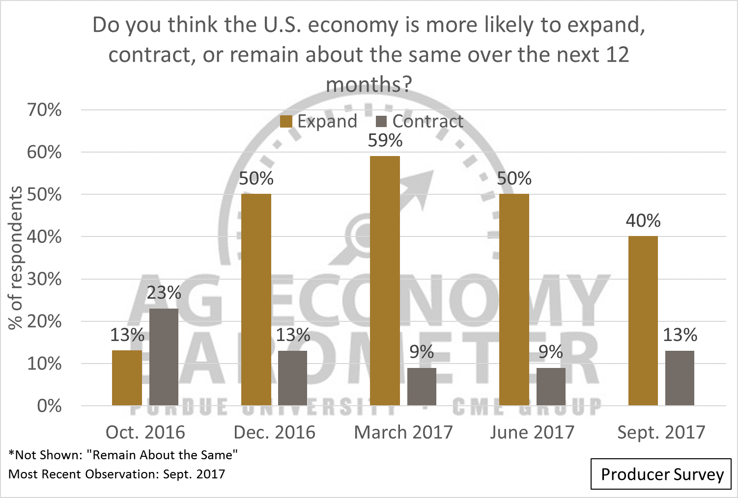 Figure 3. Producers Expectation about the U.S. economy over the next 12 months.