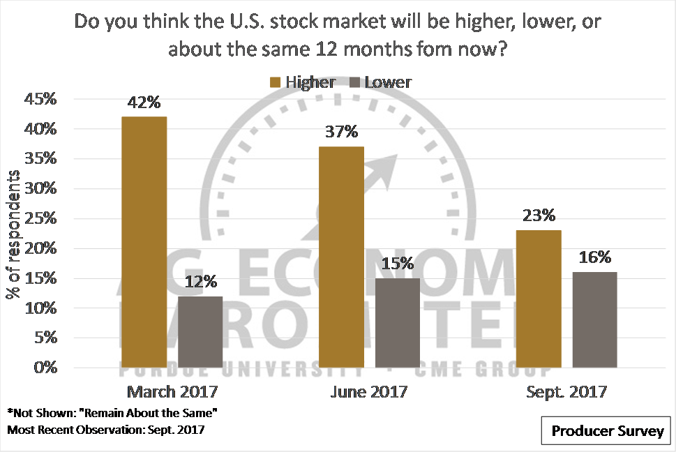Figure 4. Producer Expectations about the U.S. stock market 12 months out.