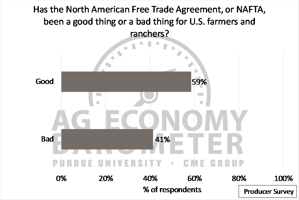 "Figure 5. ""Has NAFTA Been Good or Bad for U.S. Farmers and Ranchers?"", September 2017?"