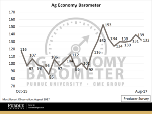 The Purdue/CME Group Ag Economy Barometer climbed to 139 in July as stronger commodity prices led to more optimistic producer sentiment. (Purdue/CME Group Ag Economy Barometer/David Widmar)