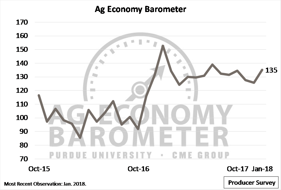 Figure 1. Purdue/CME Group Ag Economy Barometer, October 2015-January 2018.