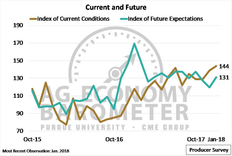 Figure 2. Index of Current Conditions and Index of Future Expectations, October 2015-January 2018.