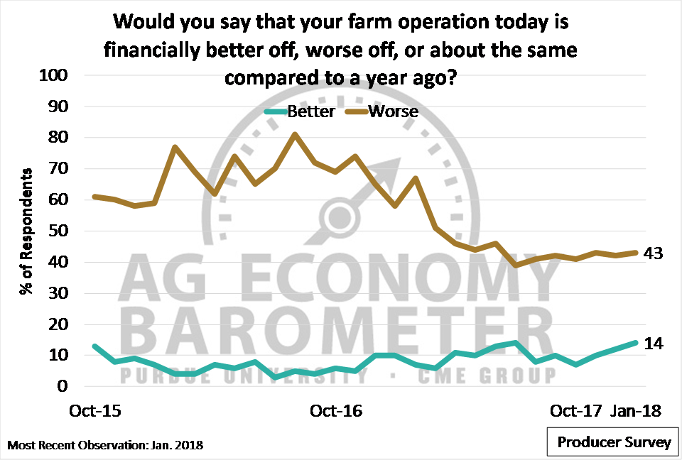 "Figure 3. Share of producers reporting their farms ""better"" and ""worse"" off financially, compared to a year before. October 2015-January 2018. (Not shown: Share reporting ""about the same."")"