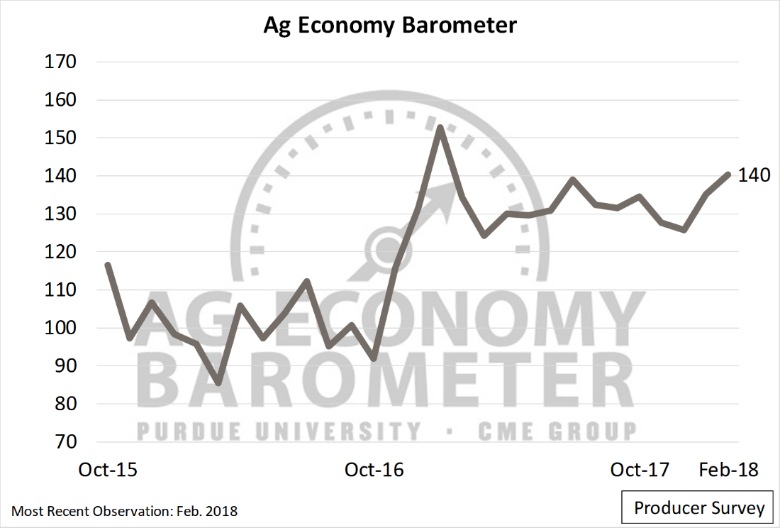 Figure 1. Purdue/CME Group Ag Economy Barometer, October 2015-February 2018.