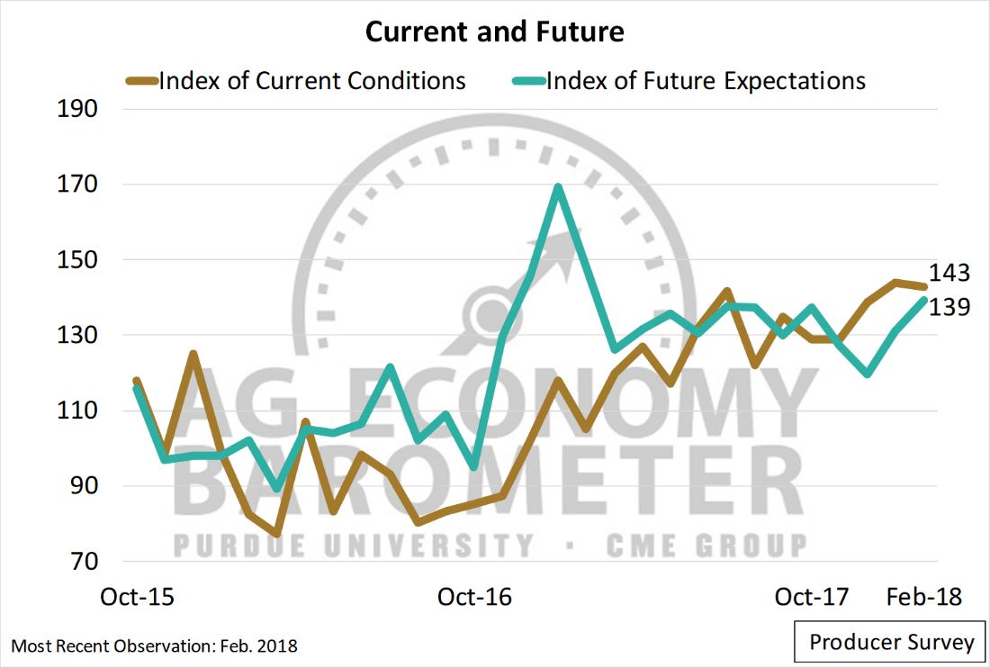 Figure 2. Index of Current Conditions and Index of Future Expectations, October 2015-February 2018.