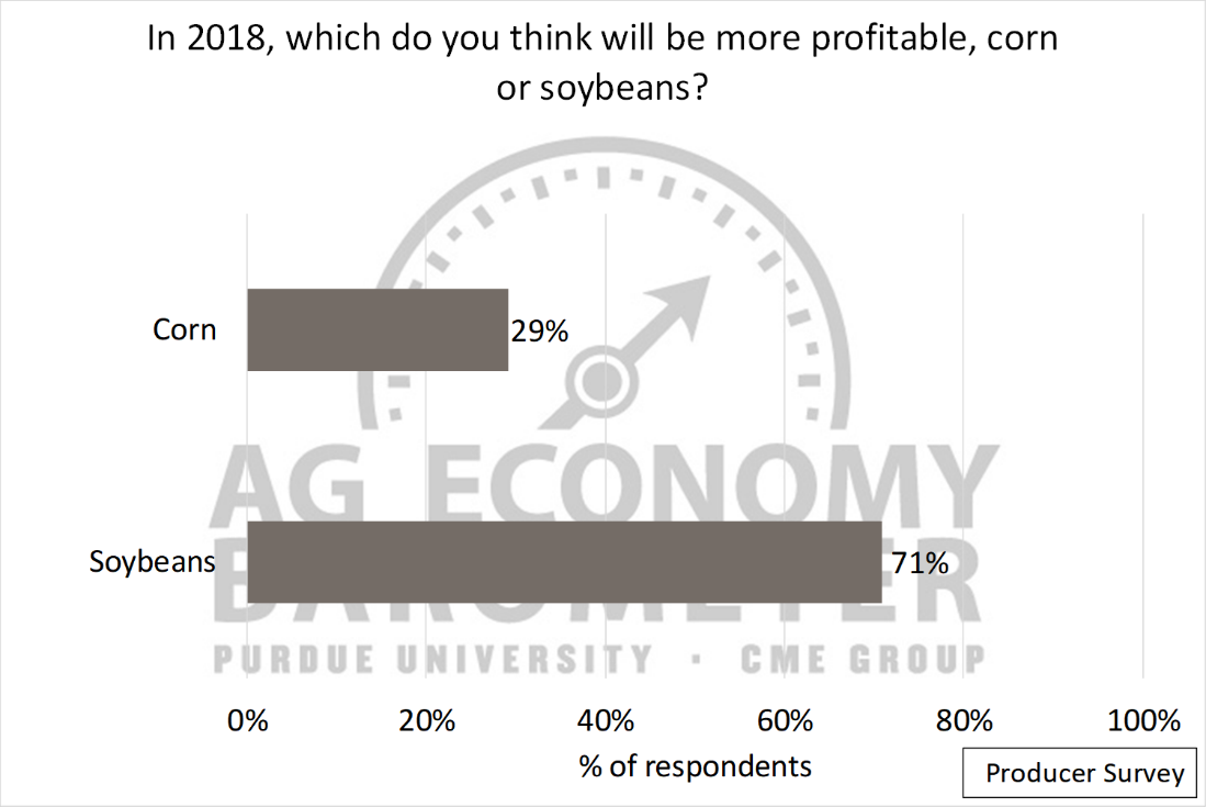 Figure 4. Expectations of which crop, corn or soybeans, will be more profitable in 2018, February 2018.