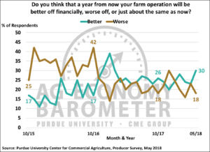 Figure 3. Percentage of producers that think a year from now their farm will be better off or worse off than now, October 2015-May 2018.