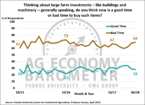 Figure 3. Large Farm Investments, Is Now a Good Time or a Bad Time to Buy Such Items?, October 2015-April 2018.