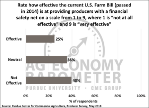 Figure 4. Producer rating of effectiveness of current U.S. Farm Bill in providing producers with a financial safety net, May 2018.