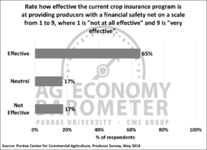 Figure 6. Producers rating of effectiveness of crop insurance in providing a financial safety net, May 2018.