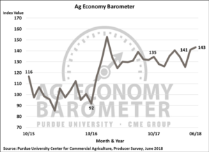 Figure 1. Purdue/CME Group Ag Economy Barometer, October 2015-June 2018.